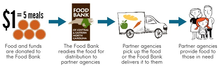 How We Fight Hunger InfoGraphic