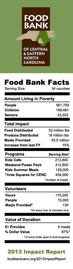 Food Bank Facts