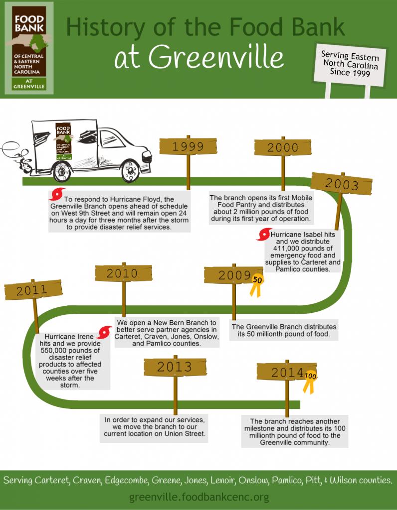 History of Greenville Branch_Draft3