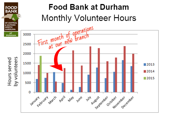 Graph of Monthly Volunteer Hours at Durham Branch