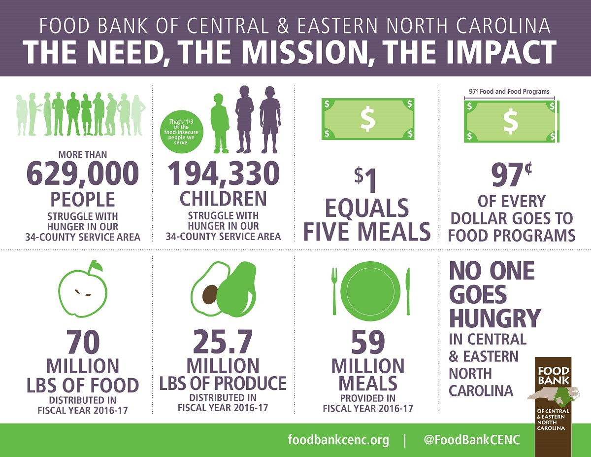 2016-2017 Food Bank CENC impact infographic