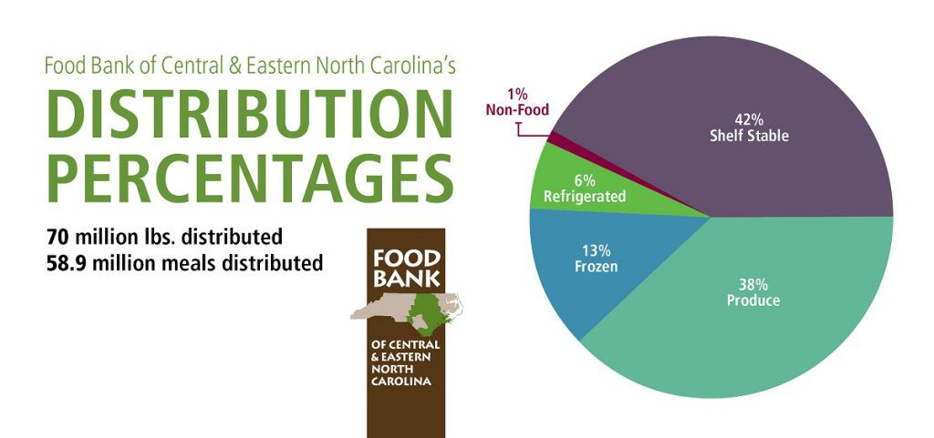 Food distributed by Food Bank CENC is fiscal year 2016-17